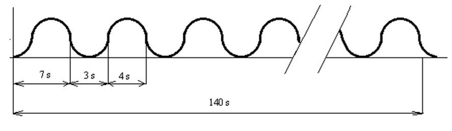 rotační siréna