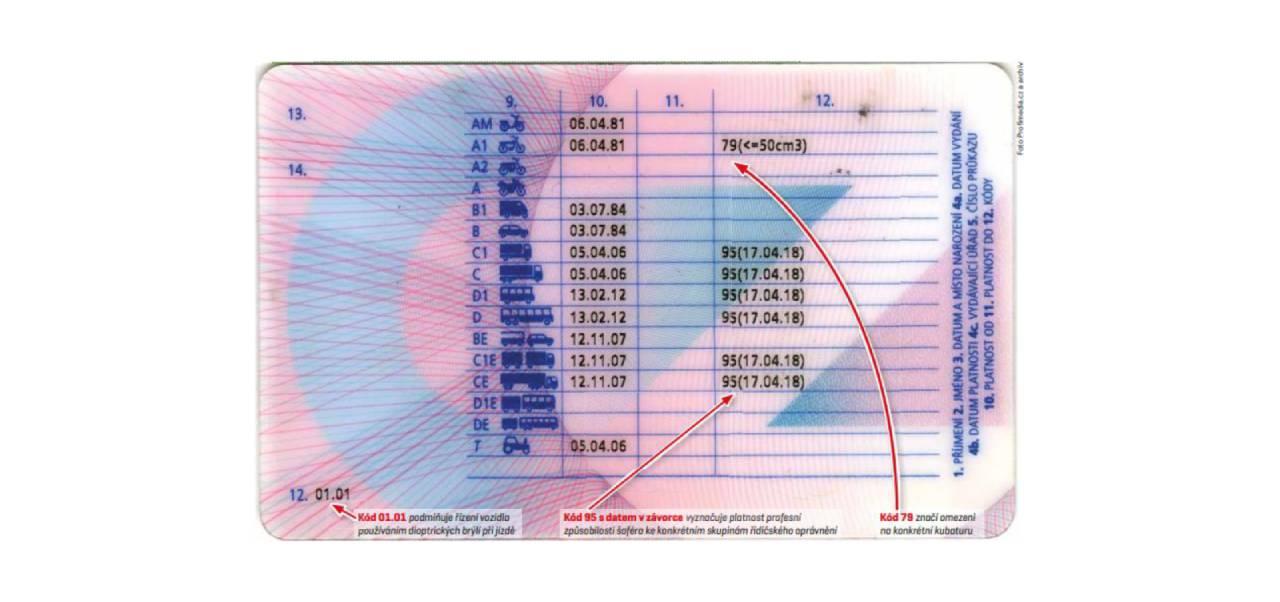 Harmonizované kódy a národní kódy uváděné v ŘP